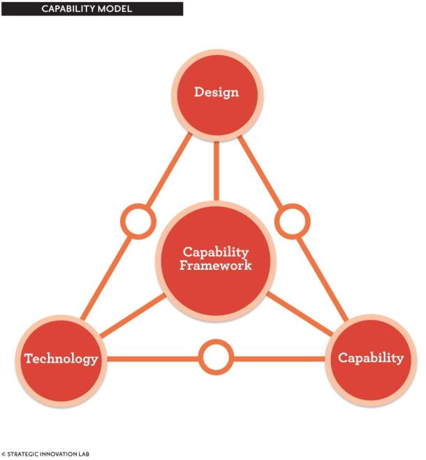 capability model3 (1)