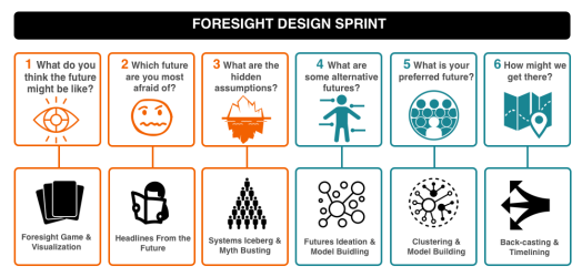 Foresight design sprint