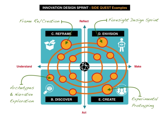 Innovation Model plus sudequests